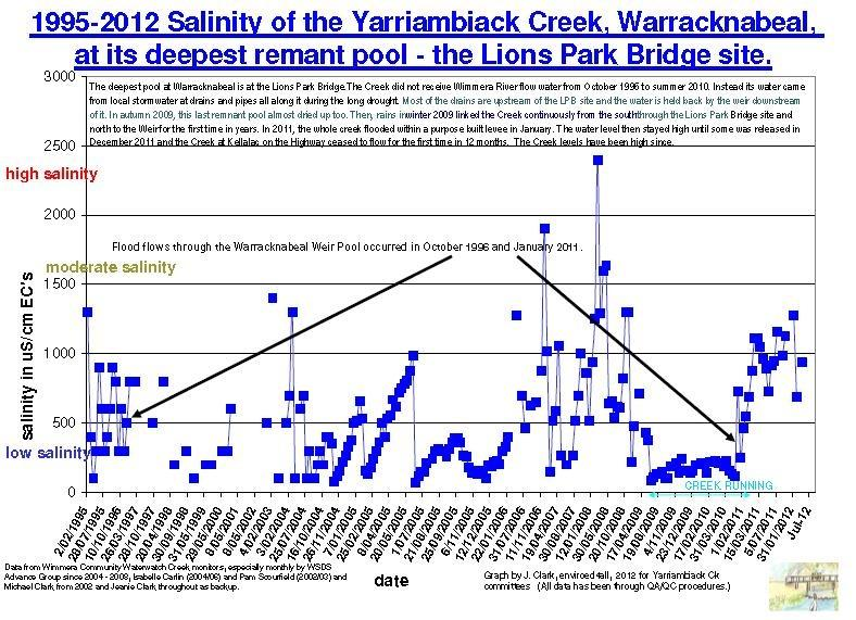 salinity data covers pre- drought, Millenium drough and 2011 flood at the deepest water hole in Warracknabeal